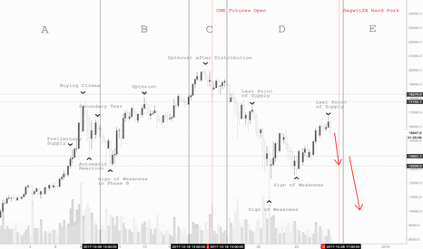 XBTUSD: Bitcoin Wyckoff Distribution Event