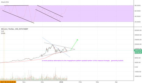 BTCUSD: BTC 300 EMA supported 4 hour triangle pattern