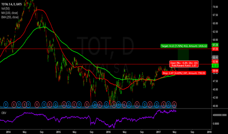 TOT: Long tot - oil stocks