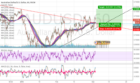 AUDUSD: Forex Market Analysis and Trading Tips - AUD/USD BUY! 160 Pips!