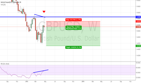 GBPUSD: shooting star on weekly