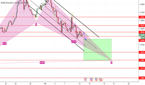 GBPUSD: New trader, just wanted to see what opinions this read will get