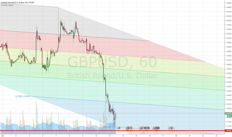 GBPUSD: GBPUSD RETRACE - Time to play devils advocate