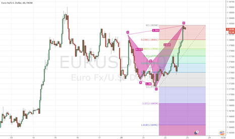 EURUSD: Sell EURUSD based on Shark Harmonic Pattern