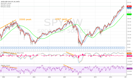 SPY: When will S&P 500 Top?
