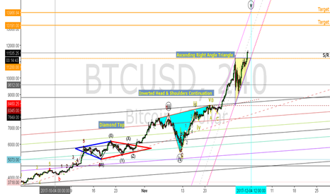 BTCUSD: BTC TA in action!