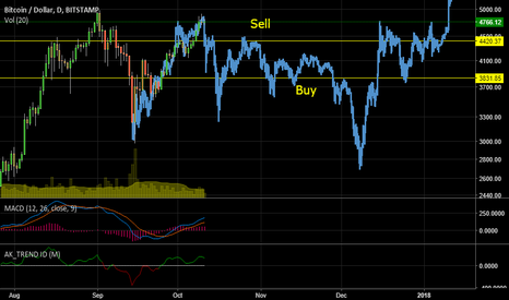 BTCUSD: Don't get chopped, its accumulation time again