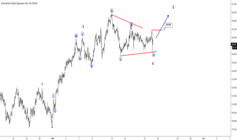 AUDJPY: AUDJPY: Triangle Could Point Higher
