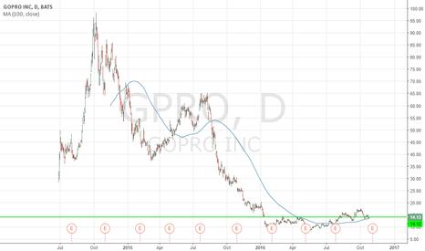 GPRO: Buy GOPRO INC. (fundamentals)