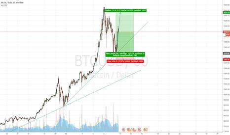 BTCUSD: Rebote en directriz alcista del Bitcoin