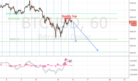 BTCUSD: Will BTC continue further?