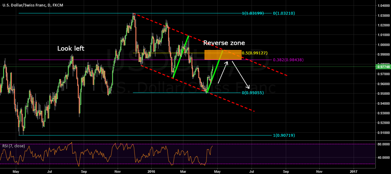 Looking for reverse zone on usdchf