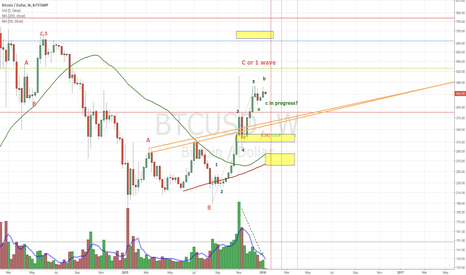 BTCUSD: BTC Outlook 20160111