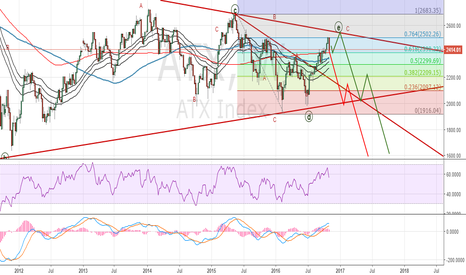 ATX: Austrian Traded Index Analysis: Triangle scenario played well, n