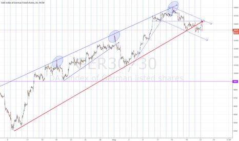 GER30: DAX channel break shifts trend