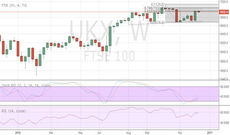 UKX: FTSE to find difficulty maintaining levels above 7000