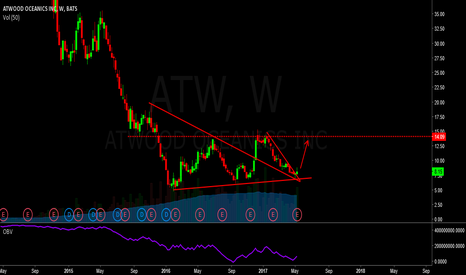 ATW: long atw - oil stocks