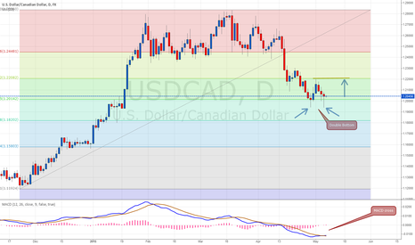 USDCAD: USD/CAD double bottom -> LONG