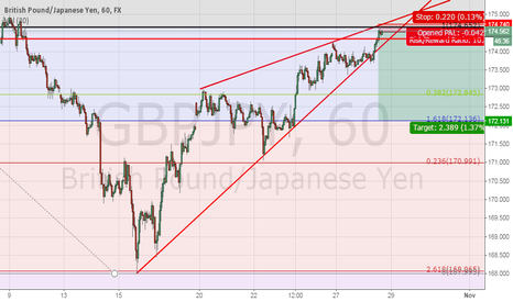 GBPJPY: gbpjpy rising wedge