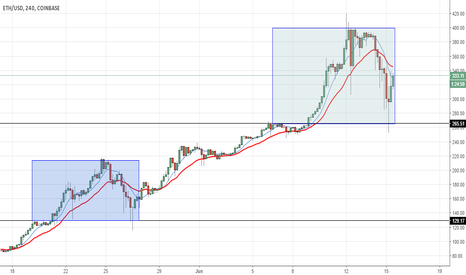ETHUSD: ETH/USD Bullish continuation