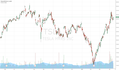 TSLA: enter if previous day range is crossed