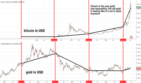 GOLD: from btcusd to NVO, decentralized exchange, closing in 10 days