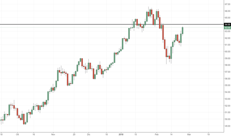 USOIL: Petrolio: siamo nuovamente sui 64$ a barile