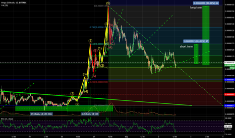 XVGBTC: Verge Situation - Long and Short Term