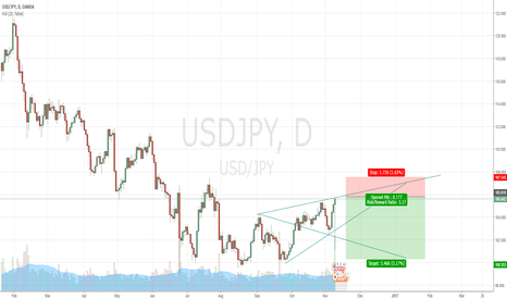 USDJPY: Short USDJPY at Market all the way to 106.5 with a STOP @ 107.5