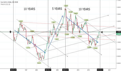 EURUSD: EUR USD: 25 Years