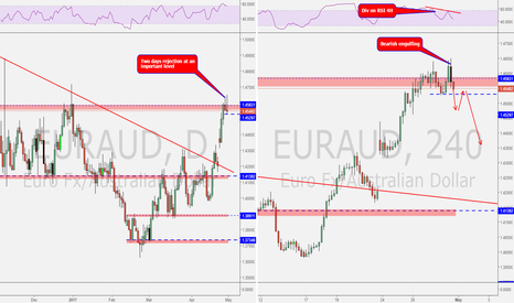 EURAUD: Possible reversal at a good PRZ