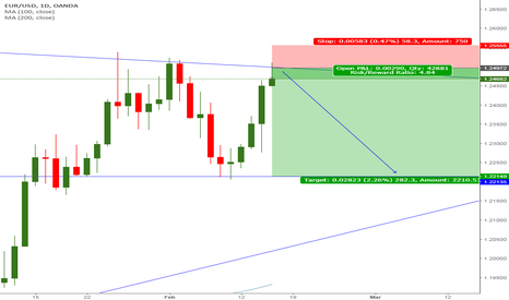 EURUSD: EURUSD Daily Short - Ranges Rule ??
