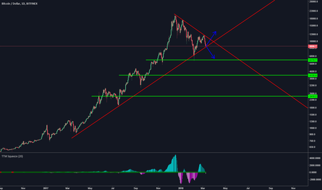 BTCUSD: Critical Area for Bitcoin
