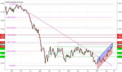 EURUSD: Perspektywa EURUSD po EBC...