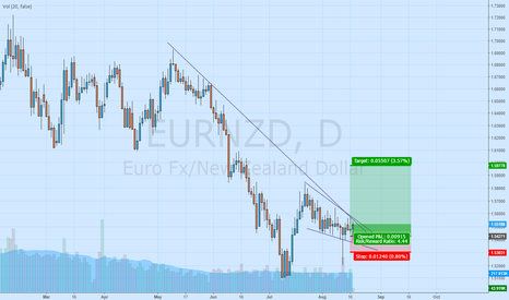 EURNZD: Ripe for breakout?