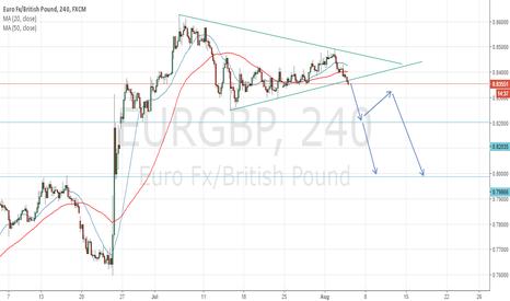 EURGBP: Symetrical Triangle on EURGBP Short Signal
