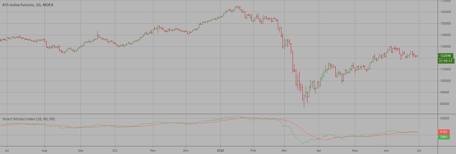 Smart Money Index (SMI)