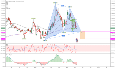 EURAUD: Be patient.