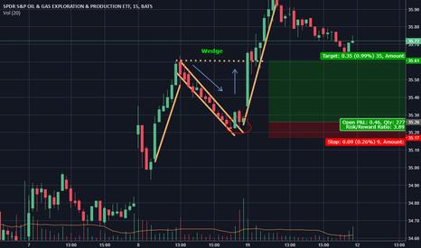 XOP: Wedge with an bullish trend.