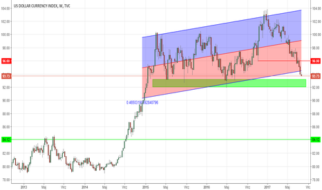 DXY: Indeks USD - 'big short' coraz bliżej (po FED)