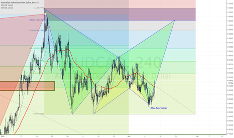AUDCAD: Bullish scenario on $AUDCAD on its way