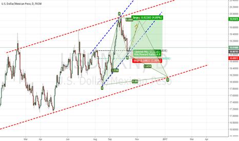 USDMXN: Mexican Peso going up..