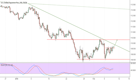 USDJPY: USDJPY on Minor Rebound Potential