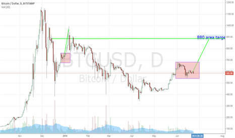 BTCUSD: Watch for exhausted congestion in 880 area. Pipeline incoming!