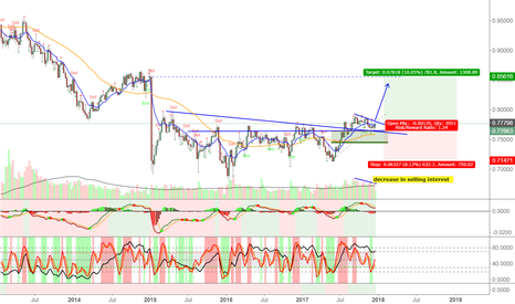 CADCHF: CAD/CHF and Oil: Carry trade and Interest Rate Differential
