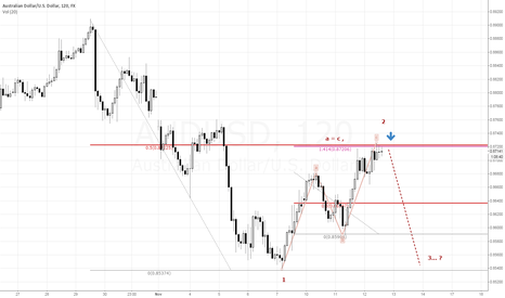 AUDUSD: 1 to 1 ZIGZAG and 50% ret.
