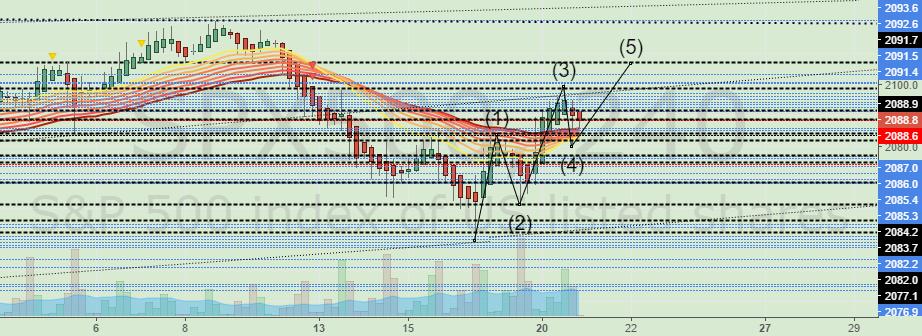 $SPX: Likely Higher