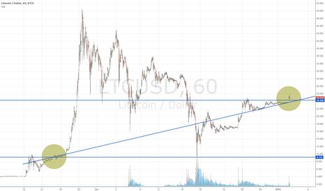 LTCUSD: Trendline from pre-parabolic gap up, to reversal breakaway.
