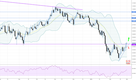 USDCHF: USDCHF - Daily - Are we heading up now?