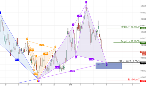 EURNZD: 9) EURNZD bullish cypher on 1hr chart.